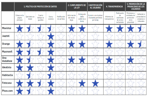 A chart describing the results of the ETICAS survey of nine Internet companies