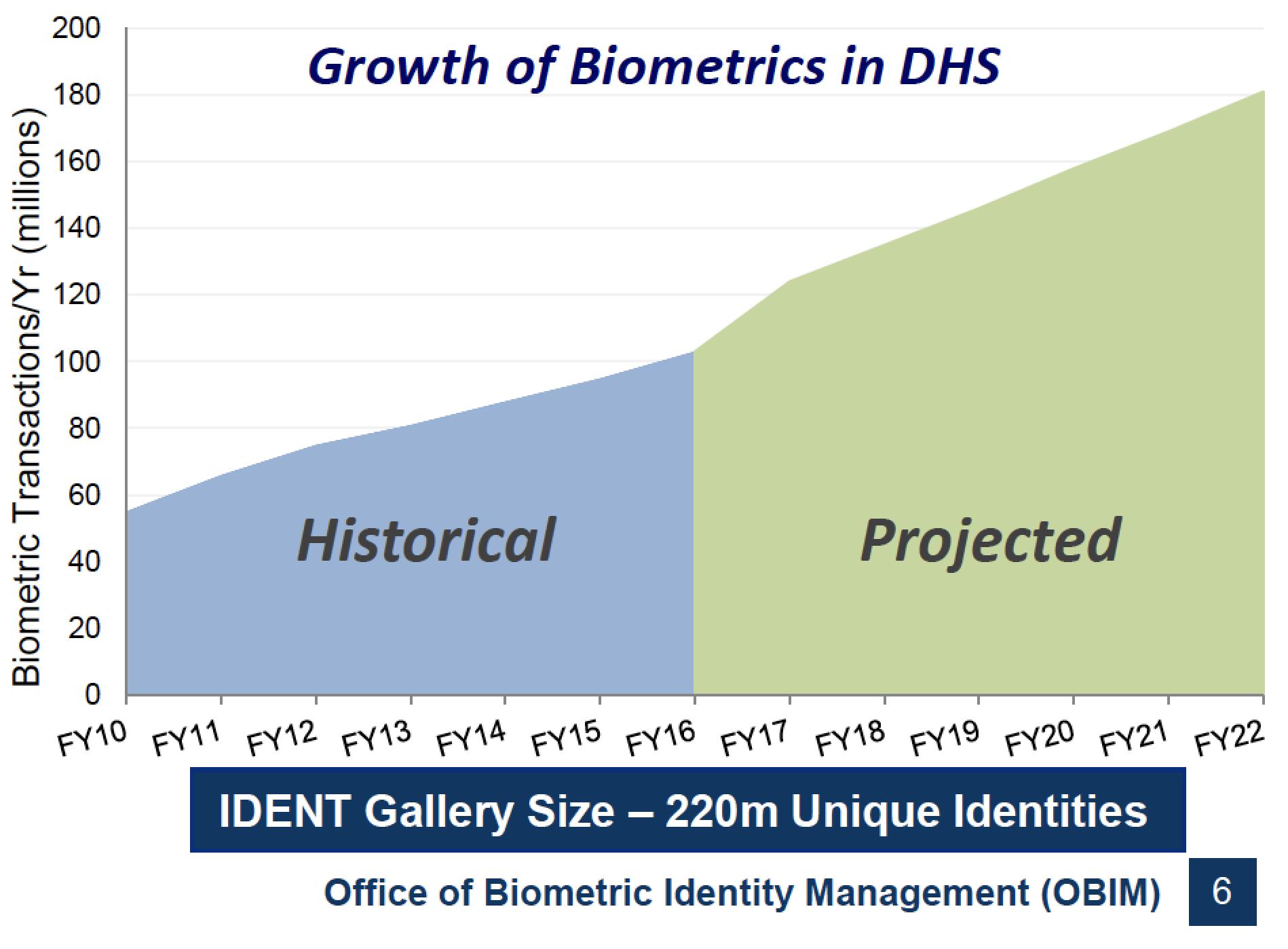 DHS Growth of Biometrics