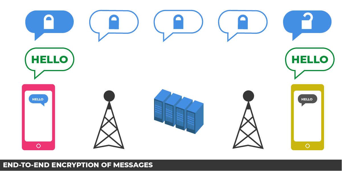 End-to-end encryption of messages