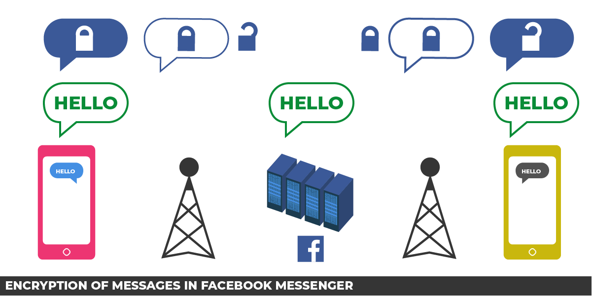 Encryption of messages in Facebook Messenger