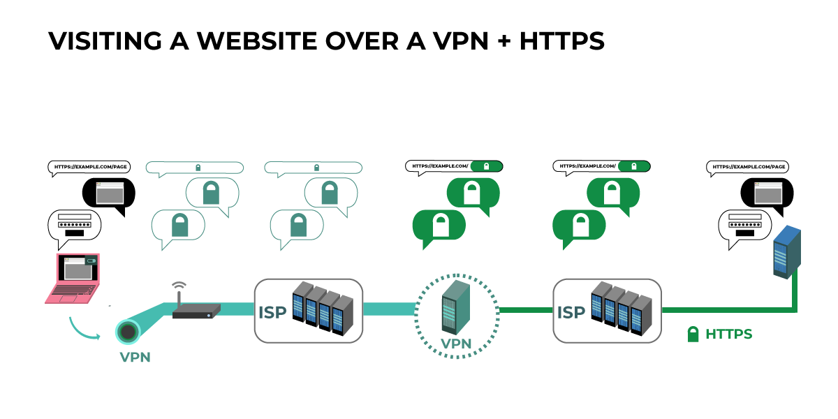 Diagram of how VPNs impact network traffic