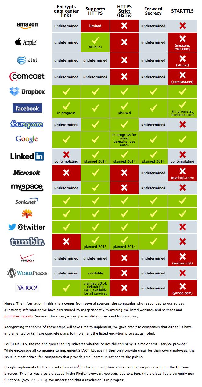 EFF graphic on web encryption