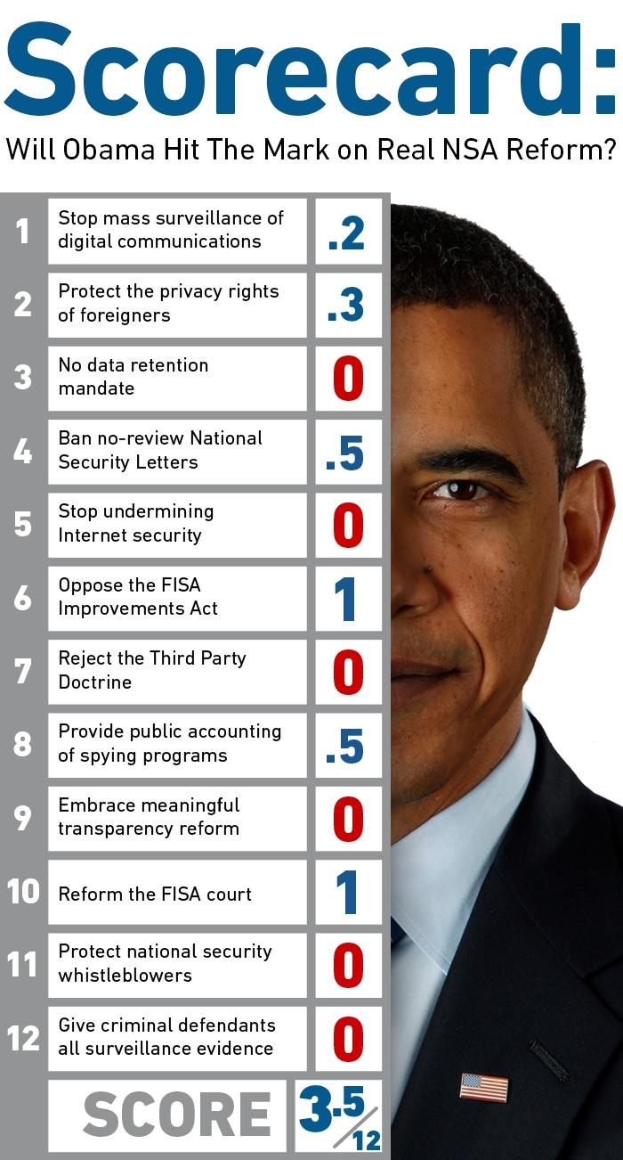 Obama NSA reform scorecard