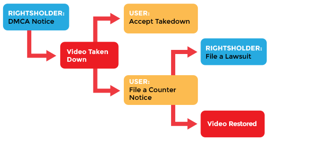 a guide to youtube removals electronic frontier foundation