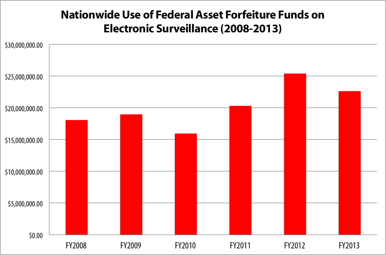 asset forfeiture The city earns more than $2 million a year grabbing more than 1,800 vehicles.