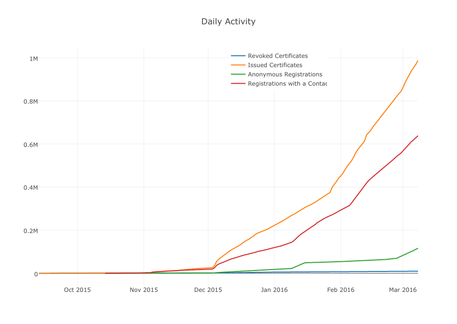 Let's Encrypt certificate issuance growth