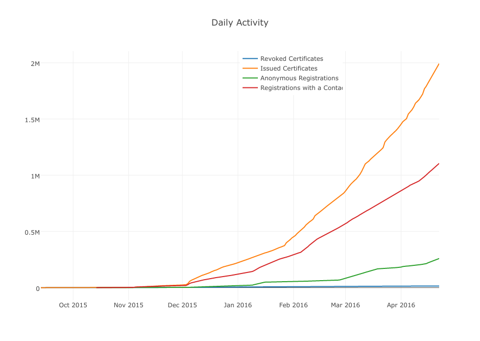 Graph of Let's Encrypt certificate issuance