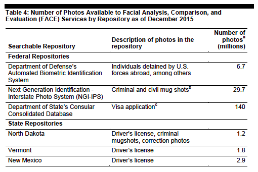 Chart Showing How Many Face Recognition Images are Accessible to FBI in Various Databases-Part1