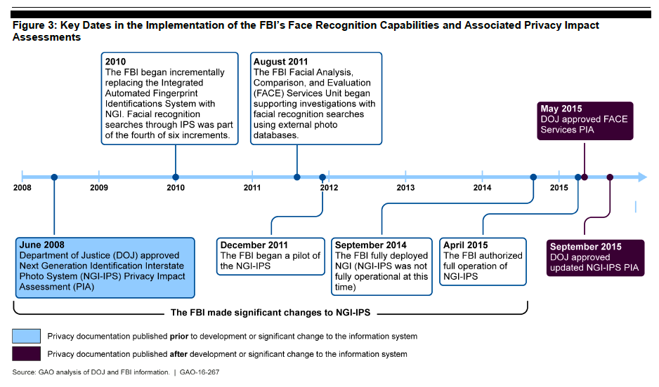 Timeline for FBI Face Recognition Rollout and Privacy Impact Assessments