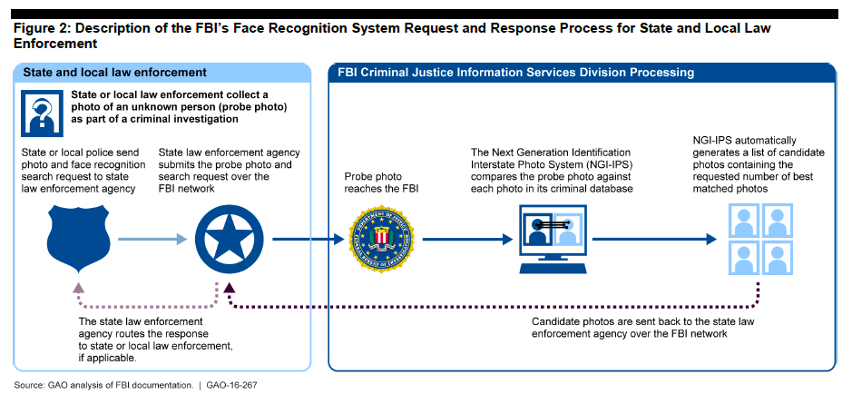 Process for States to Access FBI's NGI Face Recogntion Database