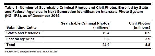 Number and Source of Photos in FBI's NGI Database