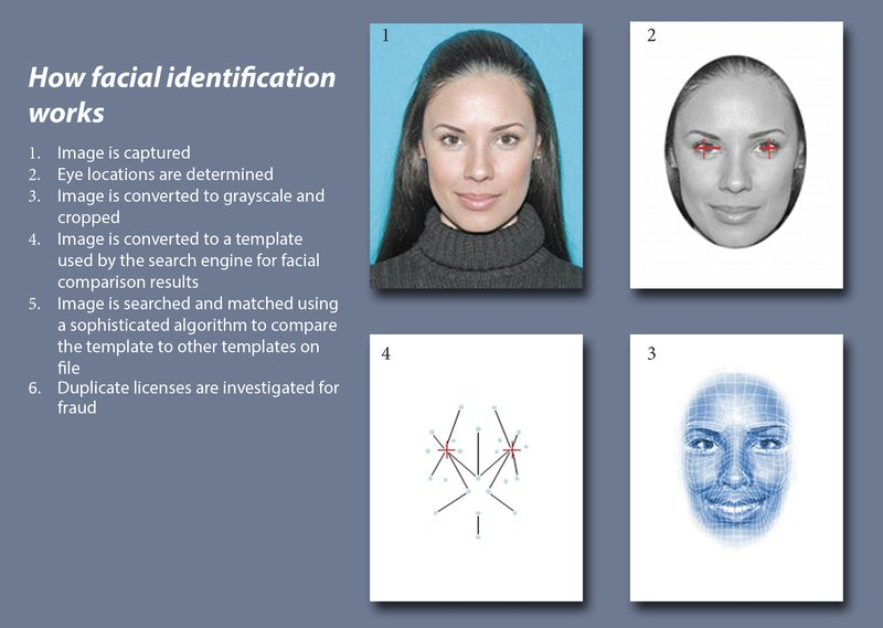 Face Recognition | Electronic Frontier Foundation