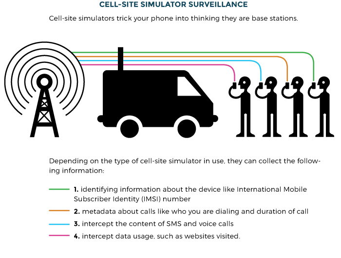 Cell-Site Simulators/IMSI Catchers | Electronic Frontier Foundation