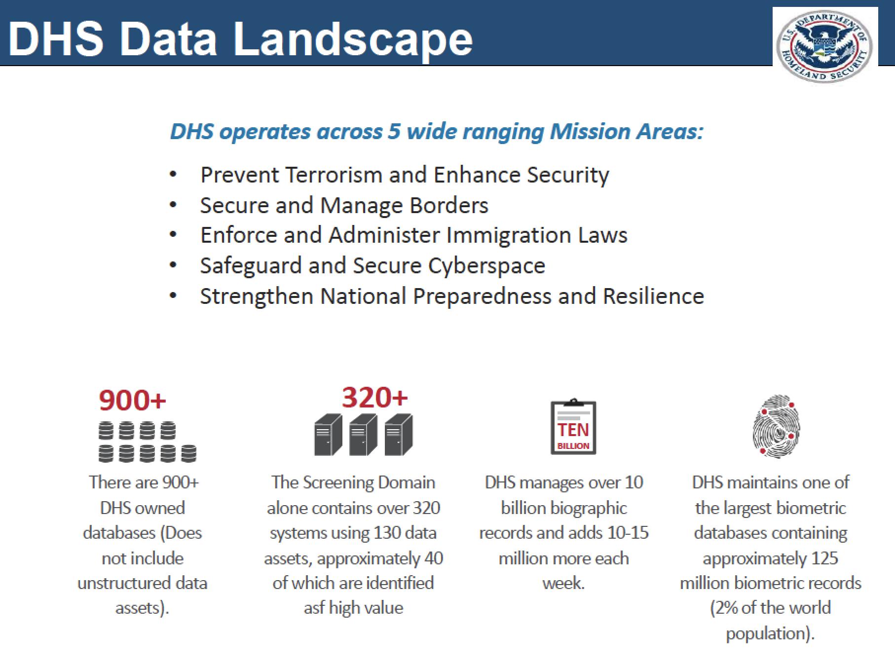 DHS Data Landscape