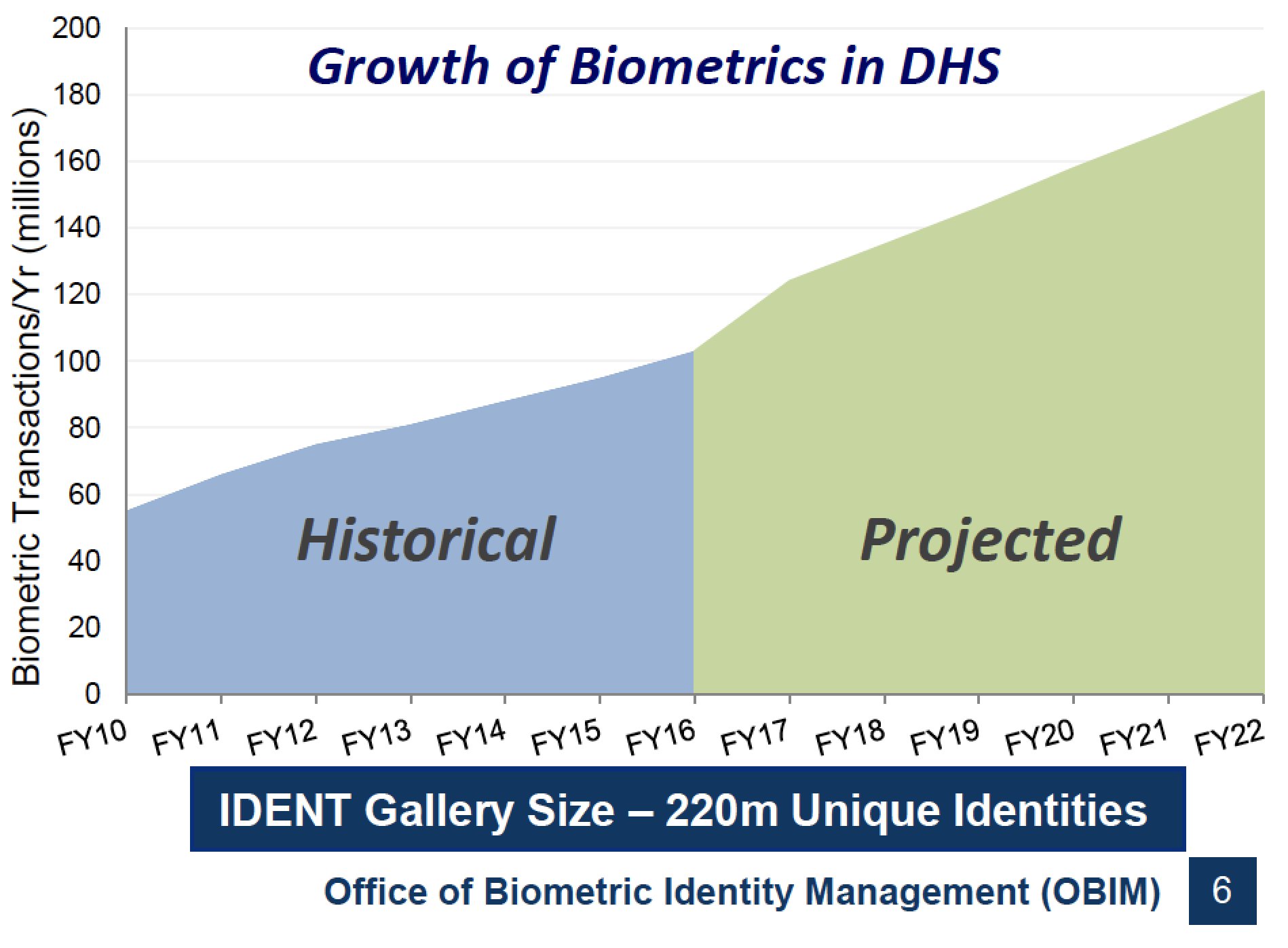 DHS Growth of Biometrics