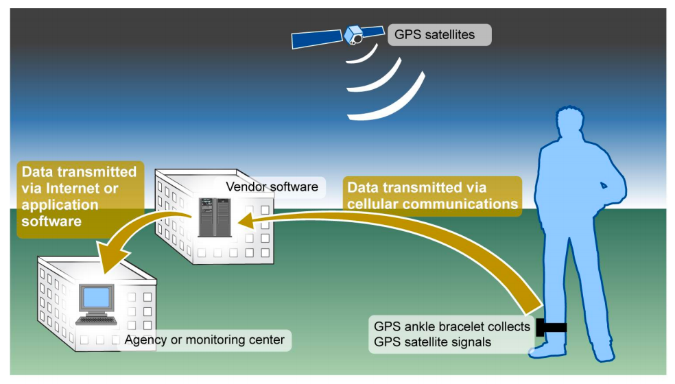 An infographic showing how a satellite-linked GPS ankle bracelet transmits information to a vendor and the vendor's system transfers the data to the agency's monitoring center.