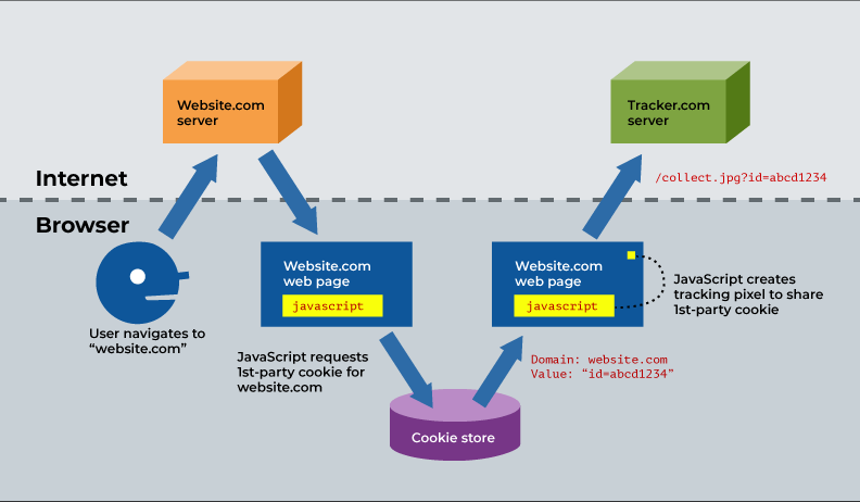 "A diagram depicting the way cookie sharing operates. First a user makes a request to a web server, ""website.com;"" second, the server responds with a web page; third, javascript on the web page requests 1st-party cookies for website.com; fourth, the ""cookie store"" responds with an identifying cookie (""id=abcd1234""); fifth, the javascript creates a tracking pixel; finally, the tracking pixel initiates a request to ""tracking.com,"" and the URL parameters include the identifying cookie ""id=abcd1234""."