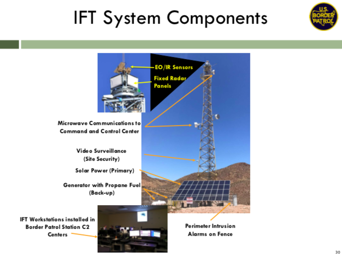 Slide showing the sensors, video cameras, and radar on a surveillance tower.