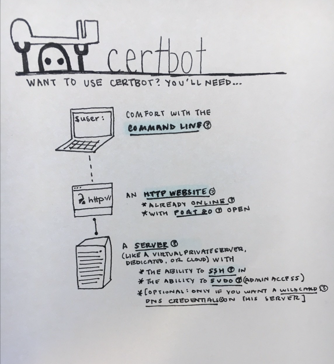 "A doodle of our explainer for Certbot, which includes an illustration of a laptop beside the text ""comfort with the command line,"" an illustration of a website beside the text ""an HTTP website that's already online with port 80 open,"" and an illustration of a server."