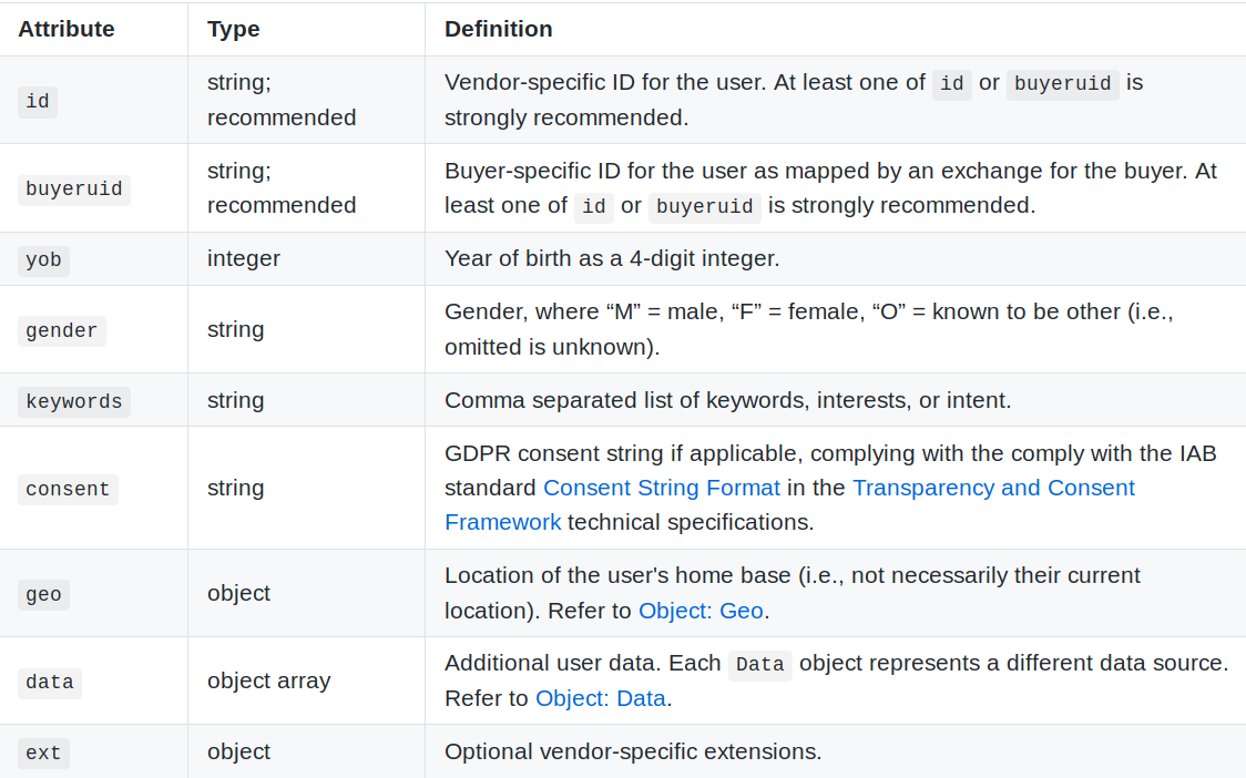 A screenshot of a table describing the information content of the User object from the AdCOM 1.0 specification.