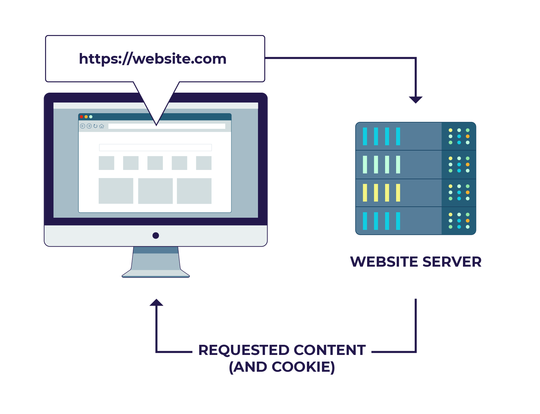 //website.com. The server responds with website content and a cookie.