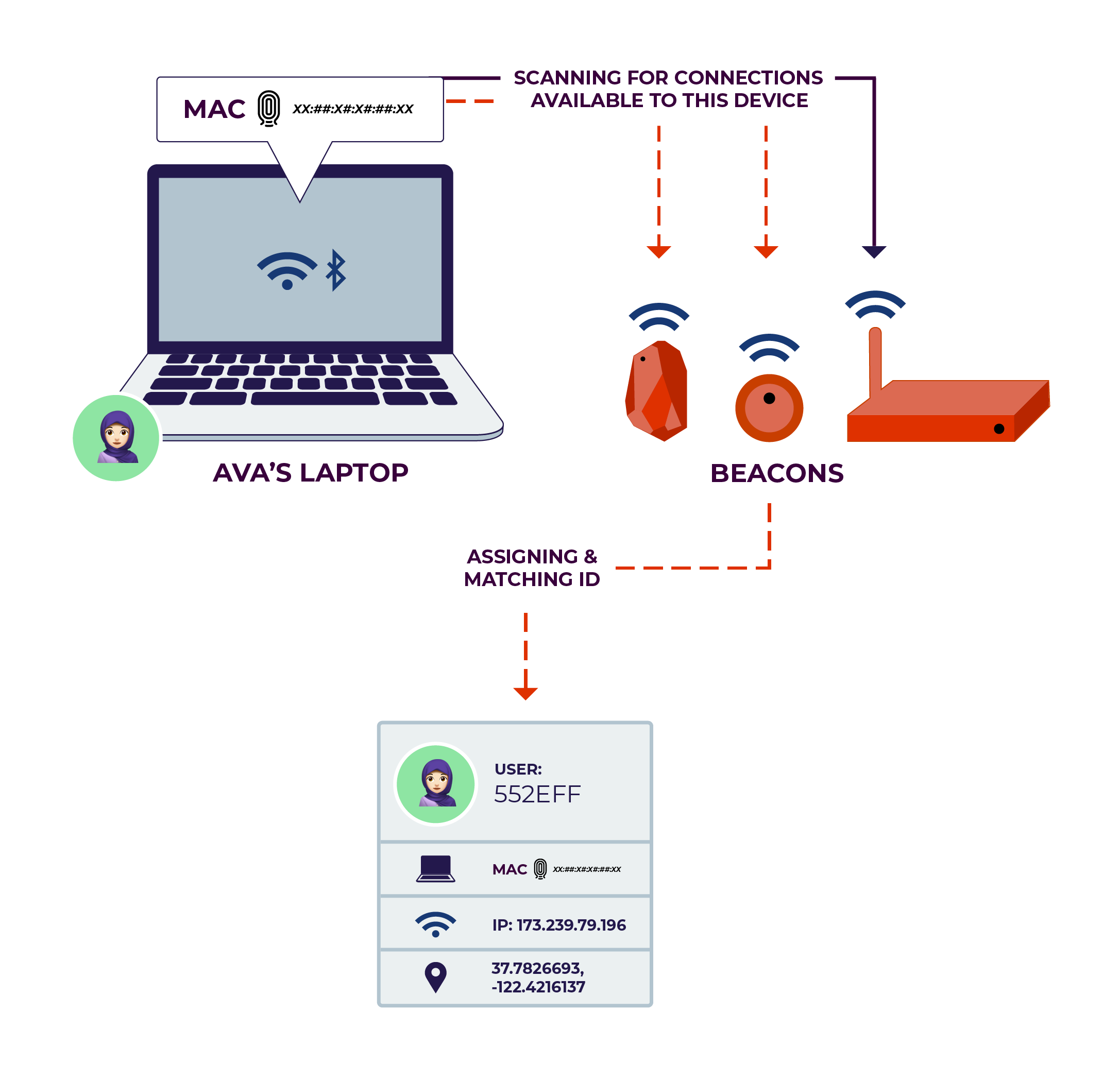 A laptop emits probe requests containing its a MAC address. Wireless Bbeacons listen for the probes and tie the requests to a profile of the user.