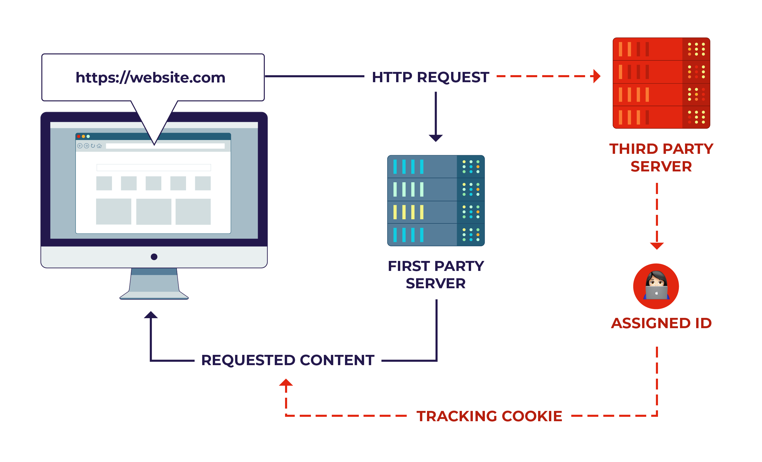 //website.com. This is shown as a HTTP request, processed by a first-party server, and delivering the requested content. A separate red line shows that the HTTP request is also forwarded to a third-party server, given an assigned ID, and a tracking cookie that is included in the requested content.