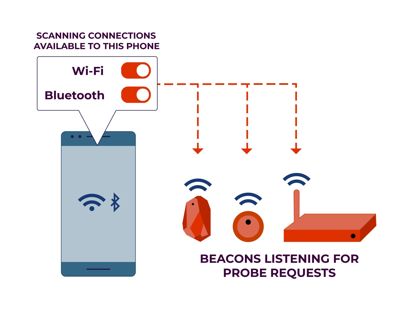 A smartphone emits probe request to scan for available WiFi and Bluetooth connections. Several wireless beacons listen passively to the requests.