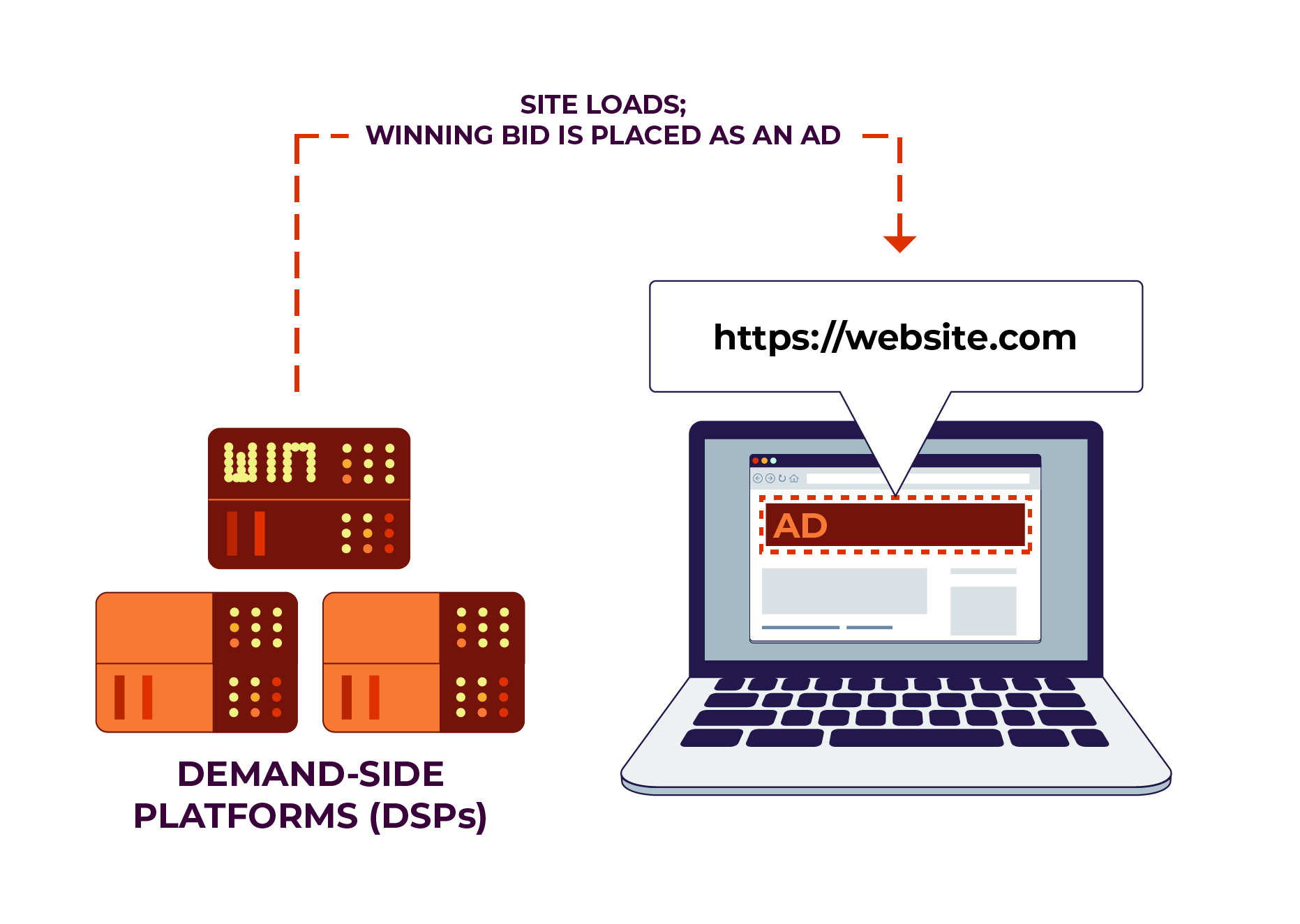 A demand-side platform server winning the bid.