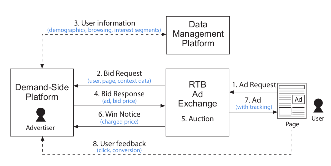 A diagram of the real-time bidding process showing the demand-side platform, ad exchange, and user ecosystem.