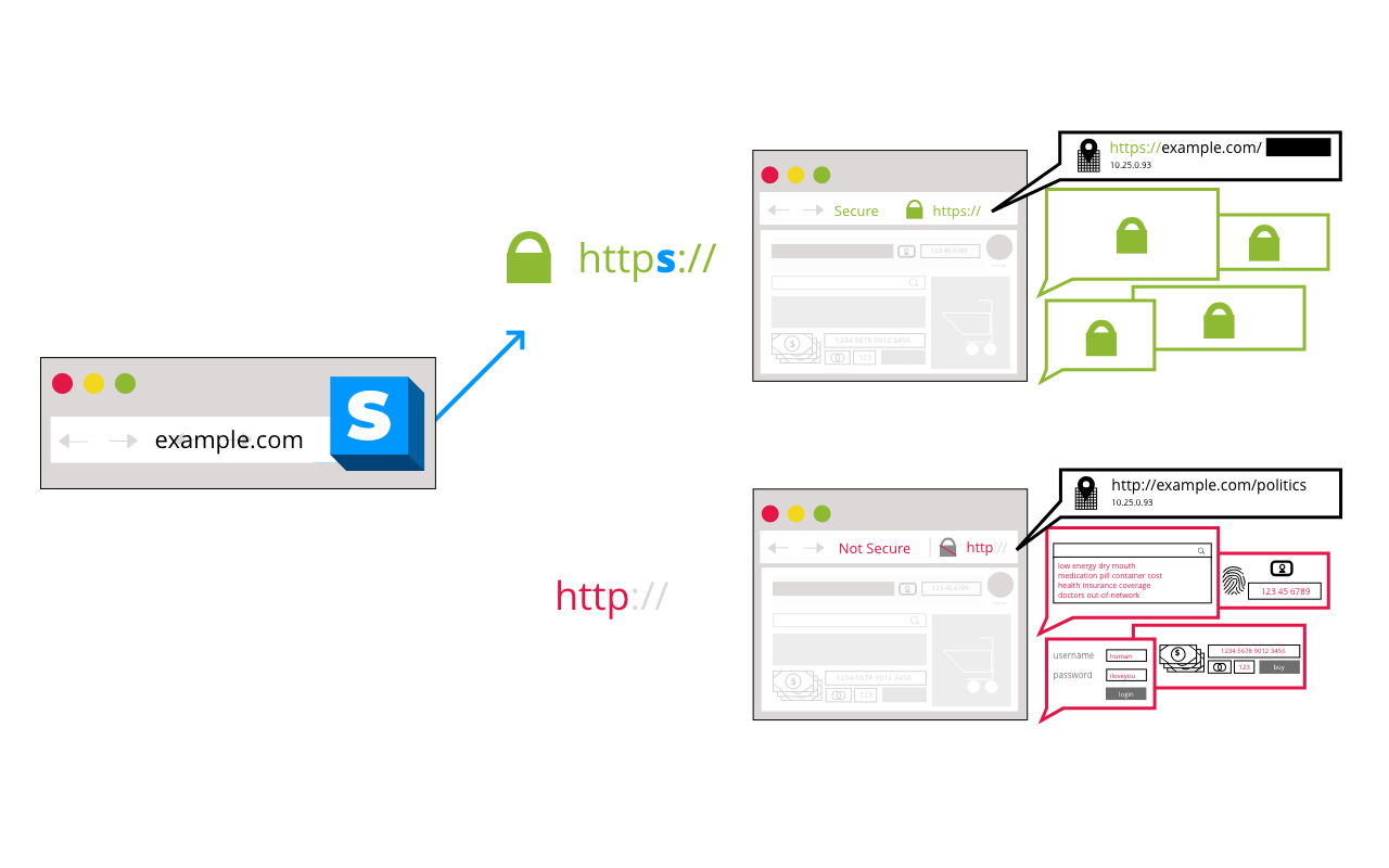 Visual explanation of how HTTPS Everywhere works