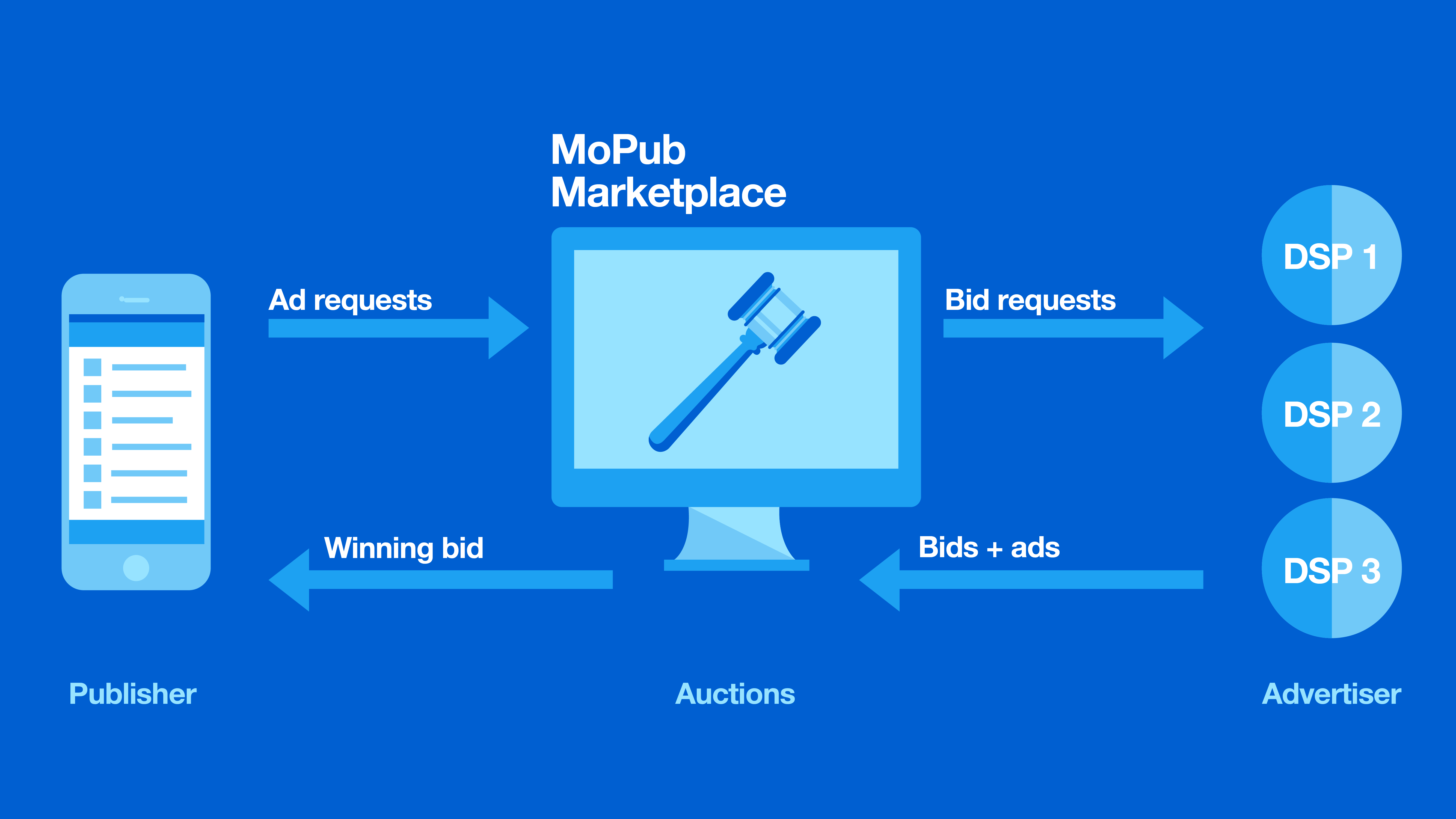 "A diagram shows a mobile phone on the left, a computer scree in the center labeled ""mopub marketplace"", and three circles on the right labeled ""advertisers."" Bid requests flow from left to right, and ""bids and ads"" flow right to left."