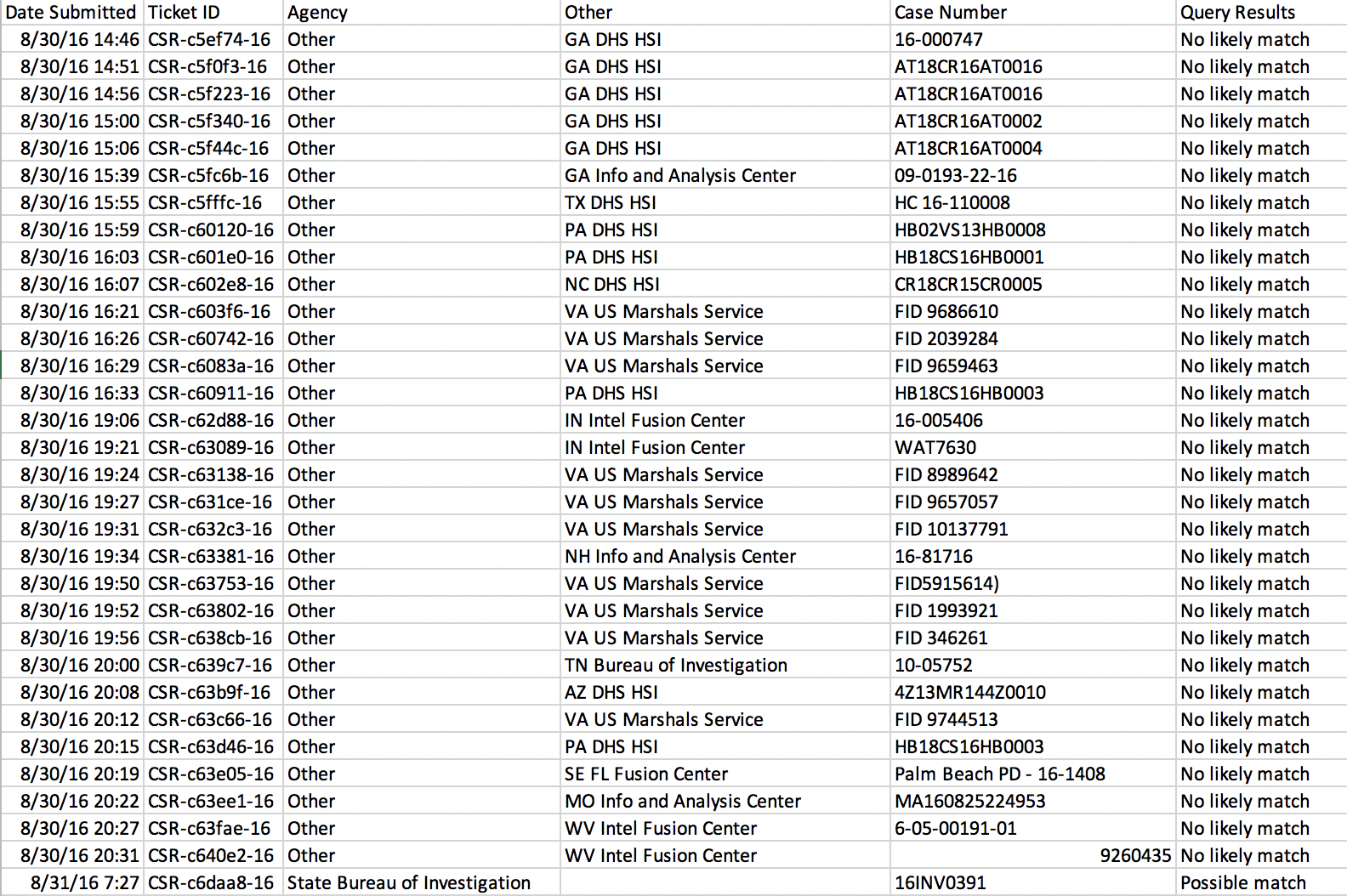 A screenshot of a spreadsheet of facial recognition requests to the Utah Statewide Information & Analysis Center, with columns for Date Submitted, Ticket ID, Agency, Other, Case Number, and Query Results