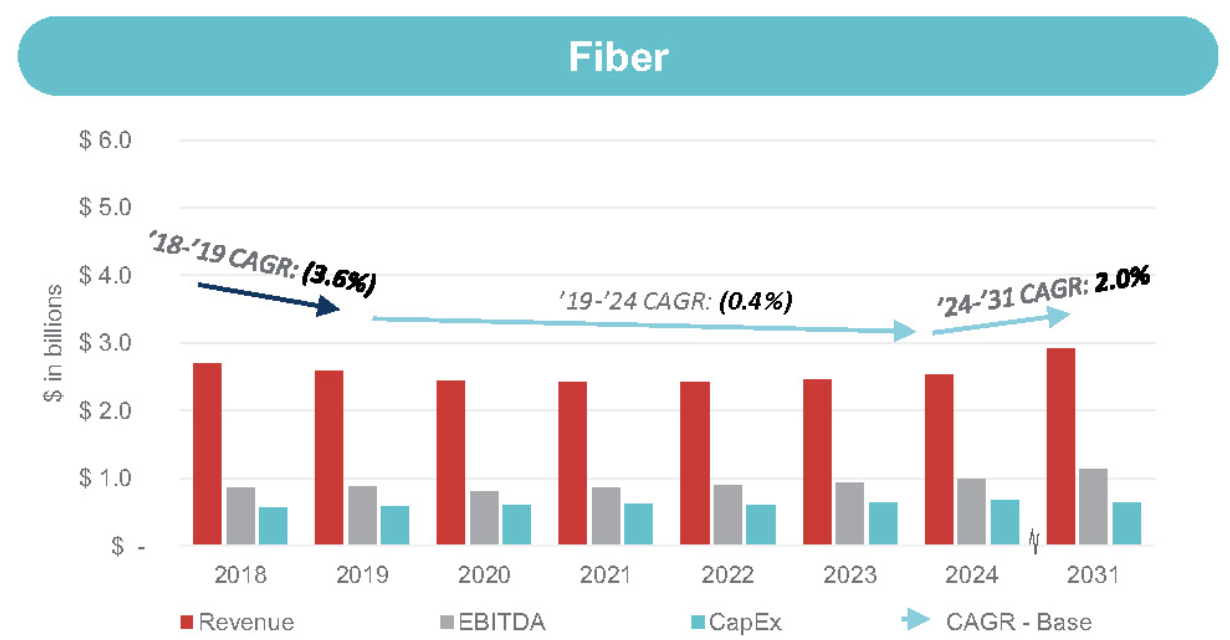 Frontier's Bankruptcy Reveals Why Big ISPs Choose to Deny Fiber to So Much of America