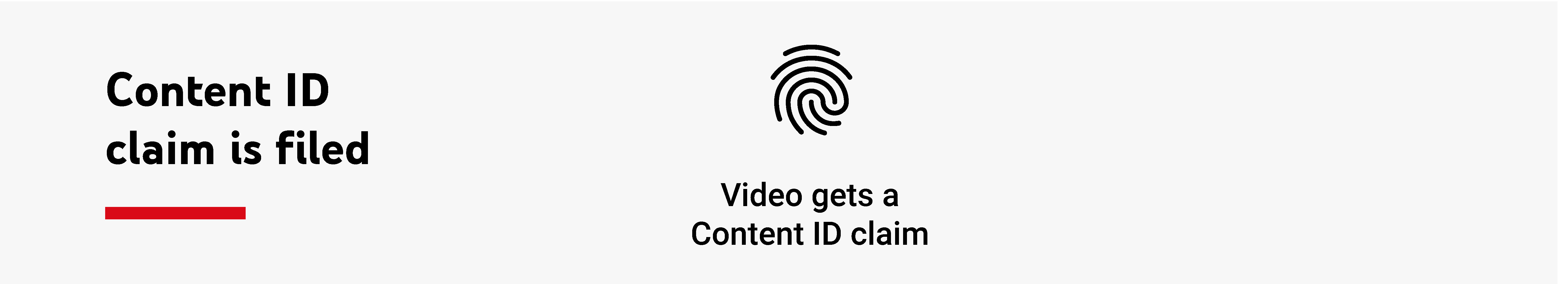 The first step of the Youtube Content ID chart: It says: Content ID claim is filed. Under this step, it says: Video gets a content ID claim.