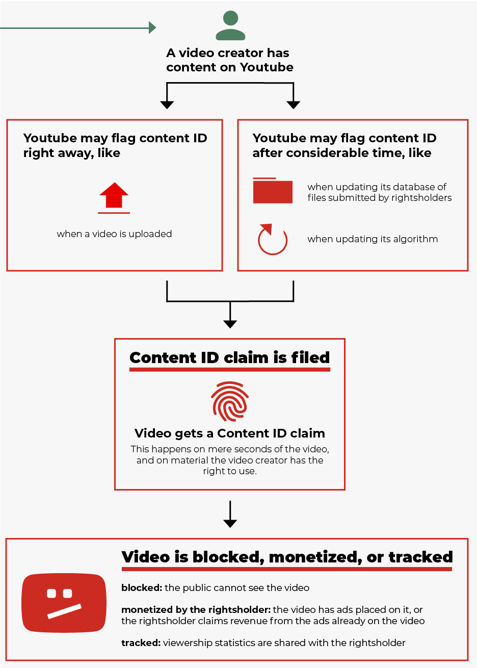 The first step of the chart, with significant modifications. A video creator has content on Youtube. Then, Youtube may apply a Content ID claim, either upon the video's upload, or when updating its database of files submitted by rightsholders or updating its algorithm.