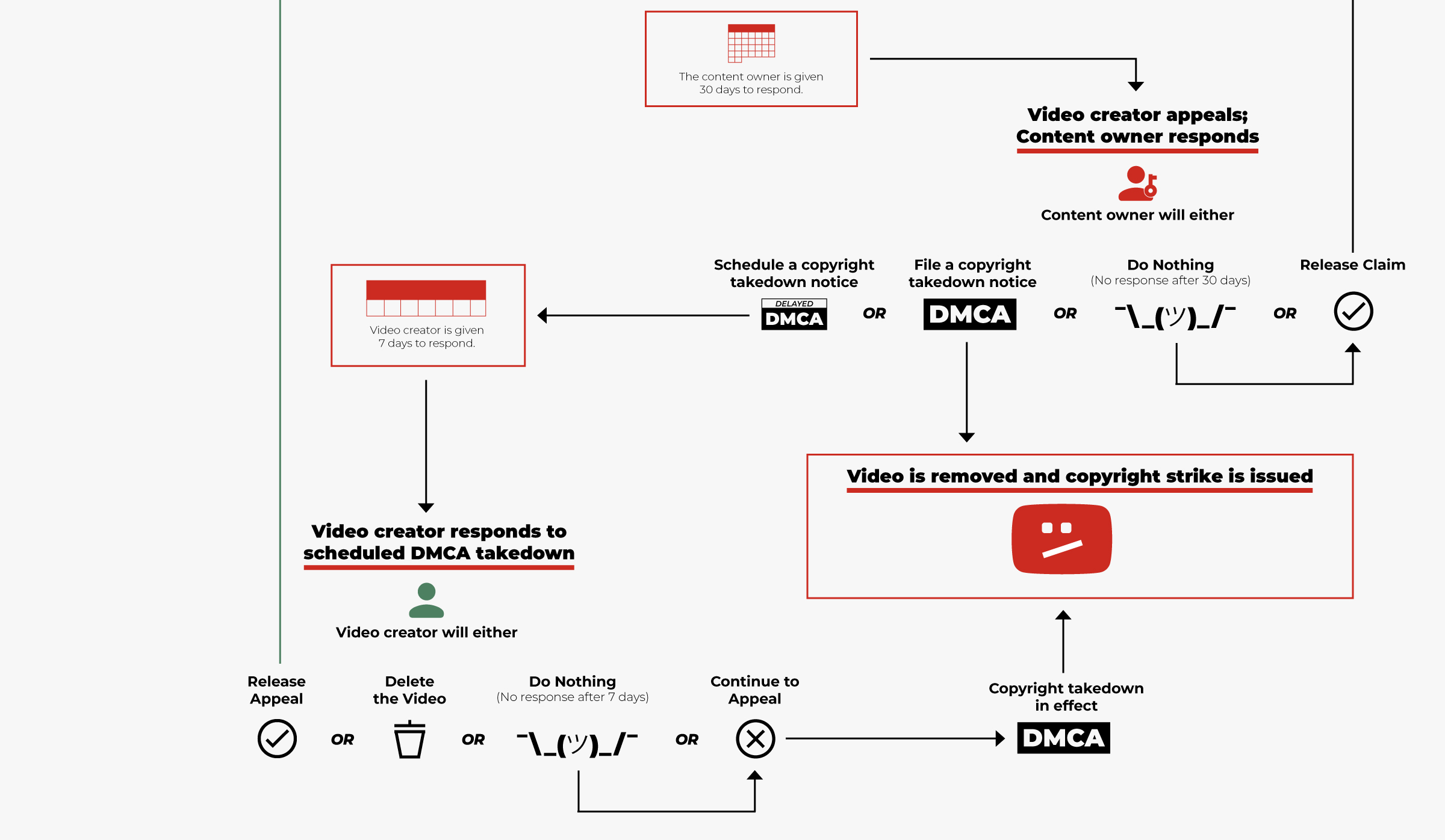 A more complex version of the chart, showing the back-and-forth between video creators and content creators before a DMCA takedown is issued.