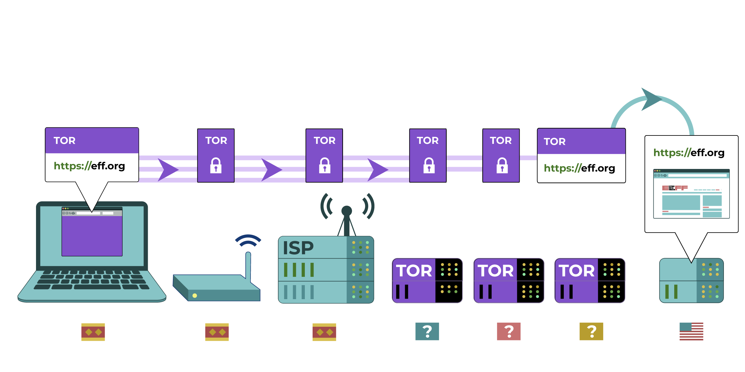 The request is encrypted and passes through the router, ISP server, three Tor servers, before landing at the intended eff.org server.