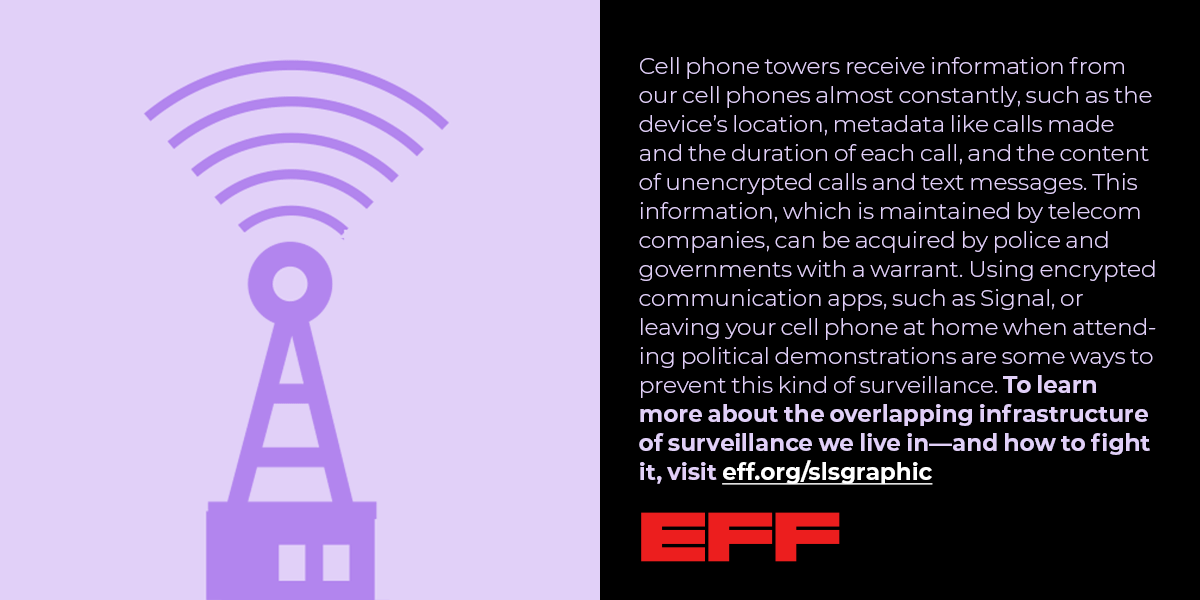 an image of a cell tower, with the text Cell phone towers receive information from our cell phones almost constantly, such as the device's location, metadata like calls made and the duration of each call, and the content of unencrypted calls and text messages. This information, which is maintained by telecom companies, can be acquired by police and governments with a warrant. Using encrypted communication apps, such as Signal, or leaving your cell phone at home when attending political...remaining text cut