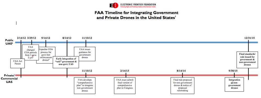 The Federal Government Moves Forward with Drone Programs
