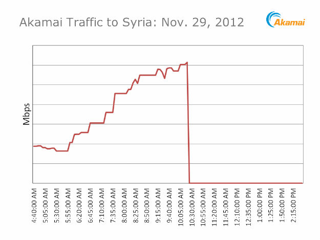 Akamai chart shows Syrian Internet shutdown