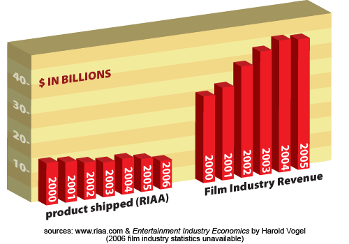 hollywoods record year shows mpaas piracy folly