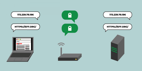 Encrypted DNS