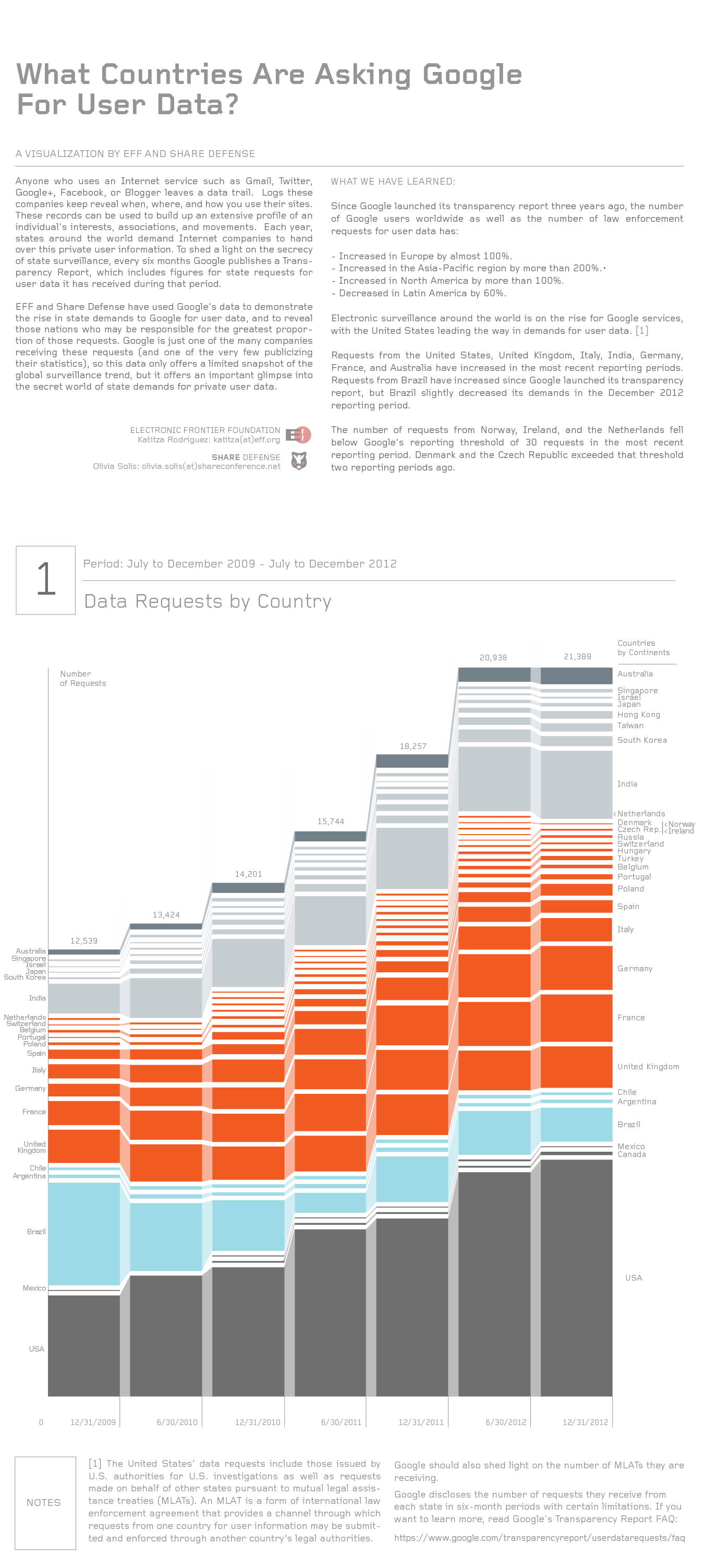 eff zoom eng 07 Reference: New Infographics from EFF and SHARE Defense Visualize Google Transparency Report Data